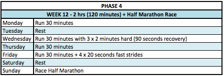 phase-4